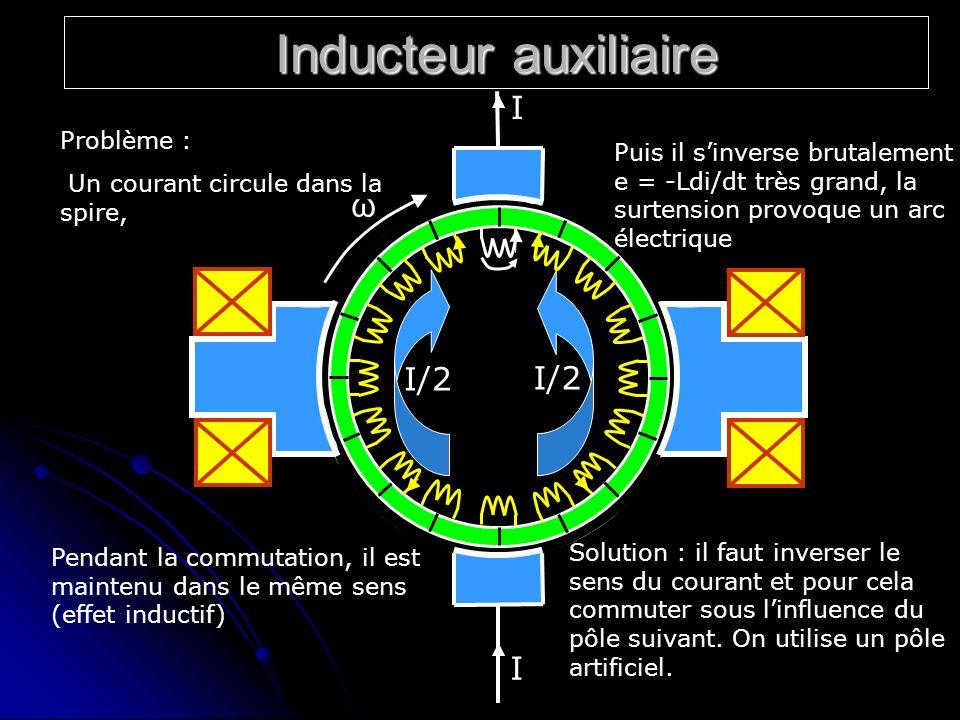 Inducteur auxiliaire I/2 ω I I Problème : Un courant circule dans la spire, Pendant la commutation, il est maintenu dans le même sens (effet inductif)
