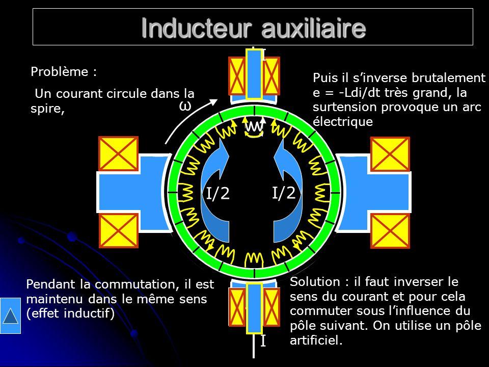 Inducteur auxiliaire I/2 ω I Problème : Un courant circule dans la spire, Pendant la commutation, il est maintenu dans le même sens (effet inductif) P