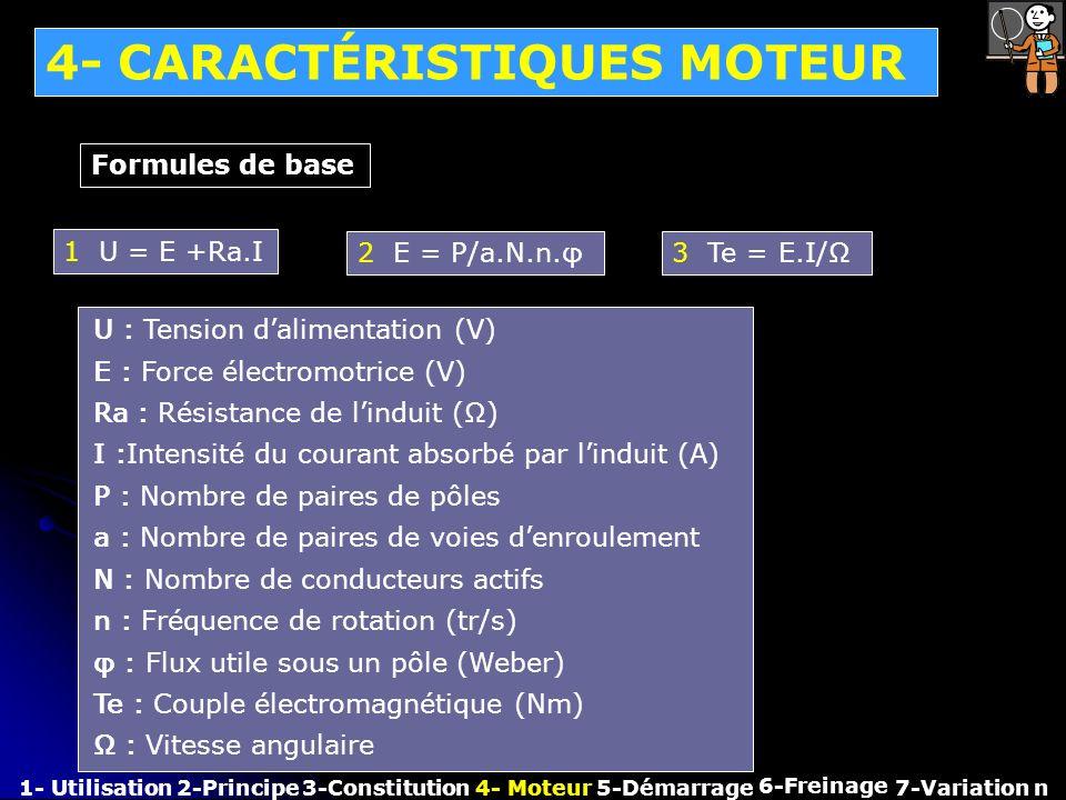 U : E : Ra : I : P : a : N : n : φ : Te : Ω : 4- CARACTÉRISTIQUES MOTEUR 1- Utilisation2-Principe3-Constitution4- Moteur 6-Freinage 7-Variation n Form