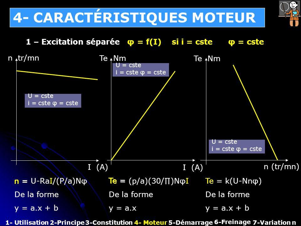 4- CARACTÉRISTIQUES MOTEUR 1- Utilisation2-Principe3-Constitution4- Moteur 6-Freinage 7-Variation n 1 – Excitation séparée φ = f(I) si i = cste φ = cs