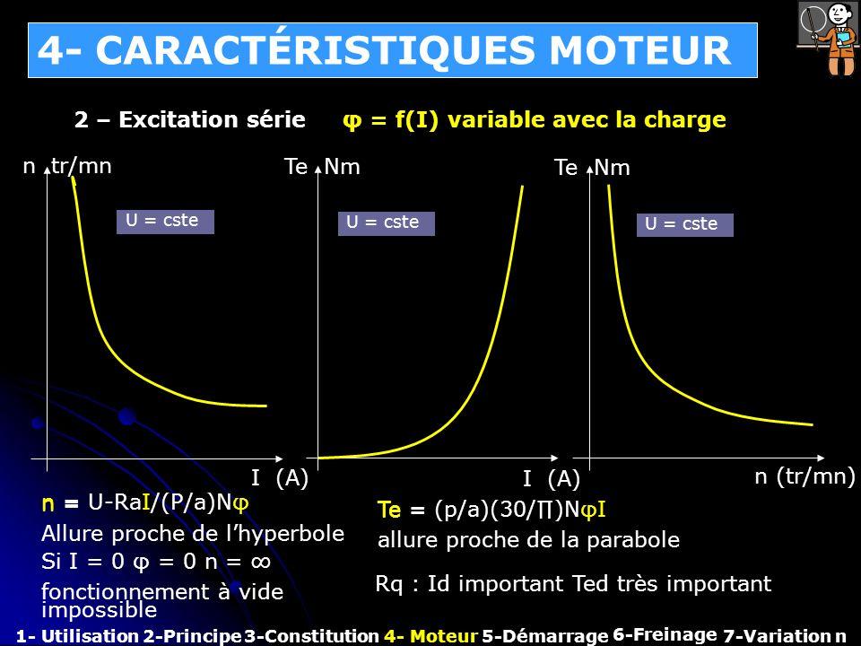 4- CARACTÉRISTIQUES MOTEUR 1- Utilisation2-Principe3-Constitution4- Moteur 6-Freinage 7-Variation n 2 – Excitation série φ = f(I) variable avec la cha