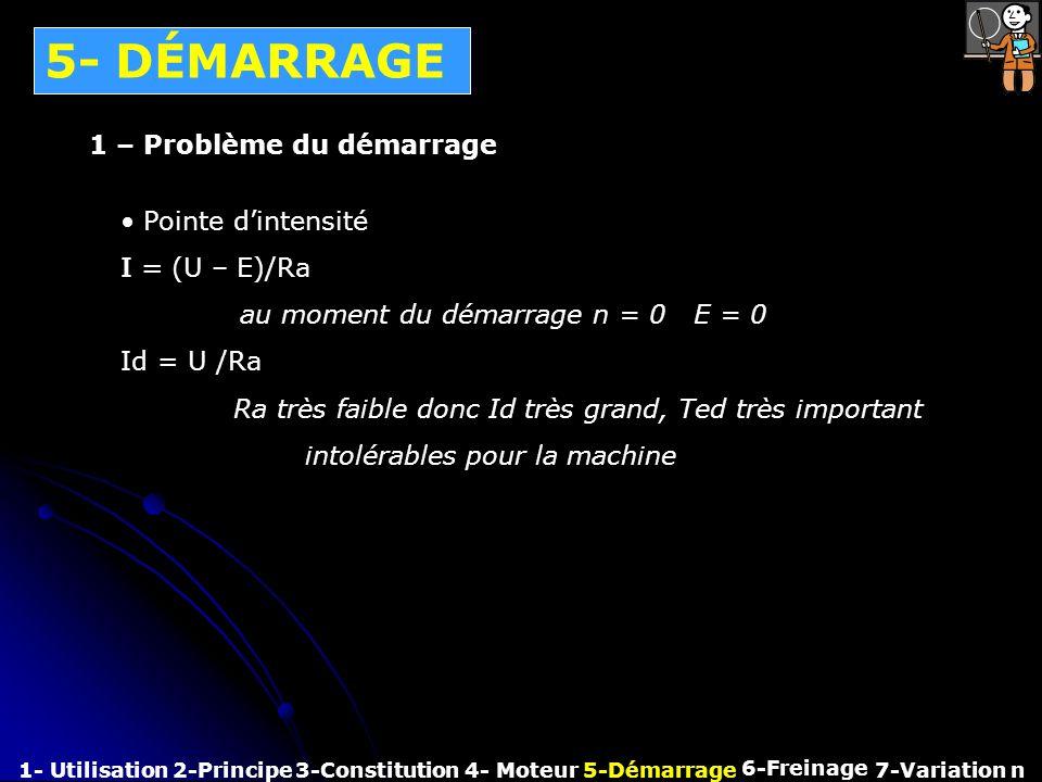 5- DÉMARRAGE 1- Utilisation2-Principe3-Constitution4- Moteur5-Démarrage 6-Freinage 7-Variation n 1 – Problème du démarrage Pointe dintensité I = (U –