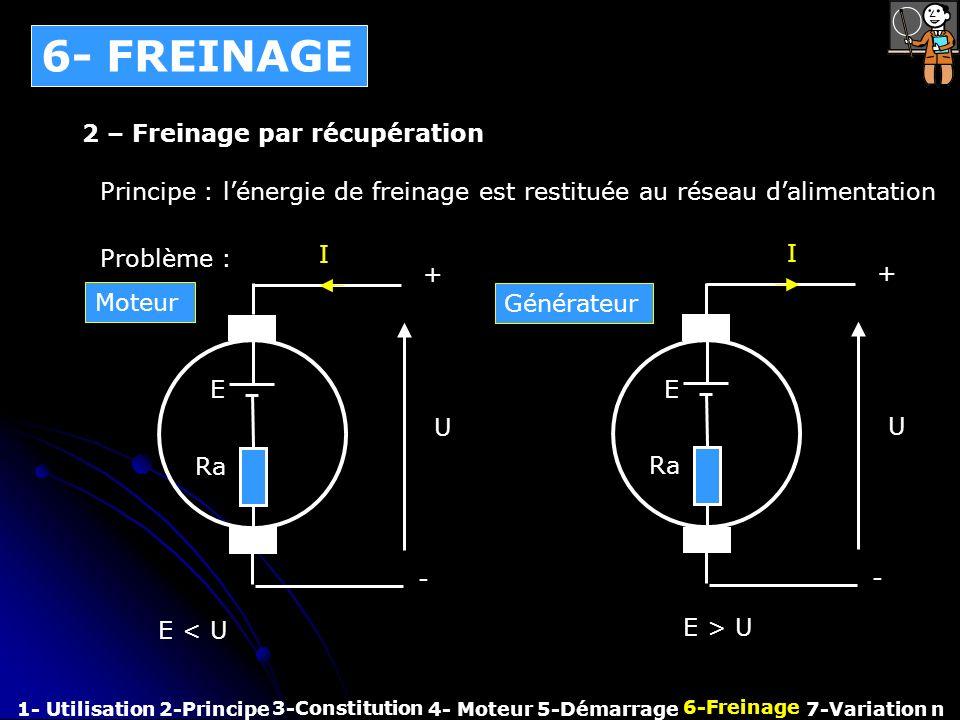 6- FREINAGE 1- Utilisation2-Principe 3-Constitution 4- Moteur 6-Freinage 7-Variation n 2 – Freinage par récupération Principe : lénergie de freinage e