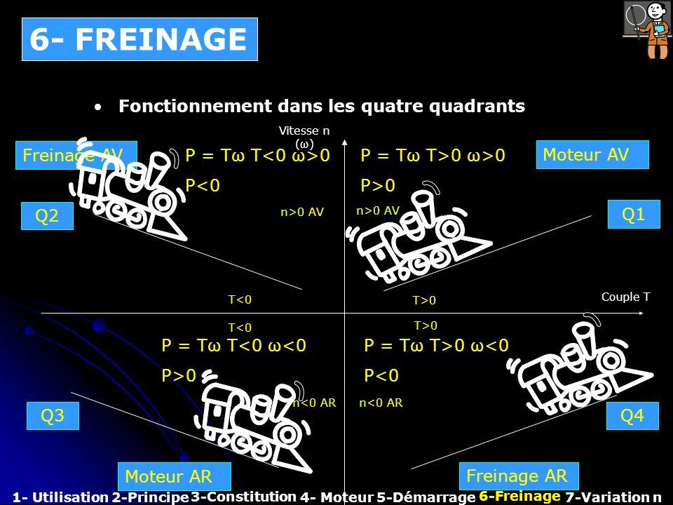 Fonctionnement dans les quatre quadrants Couple T Vitesse n (ω) P = Tω T>0 ω>0 P>0 n>0 AV T<0 T>0 Moteur AV P = Tω T 0 P<0 Freinage AV n<0 AR T>0 P =