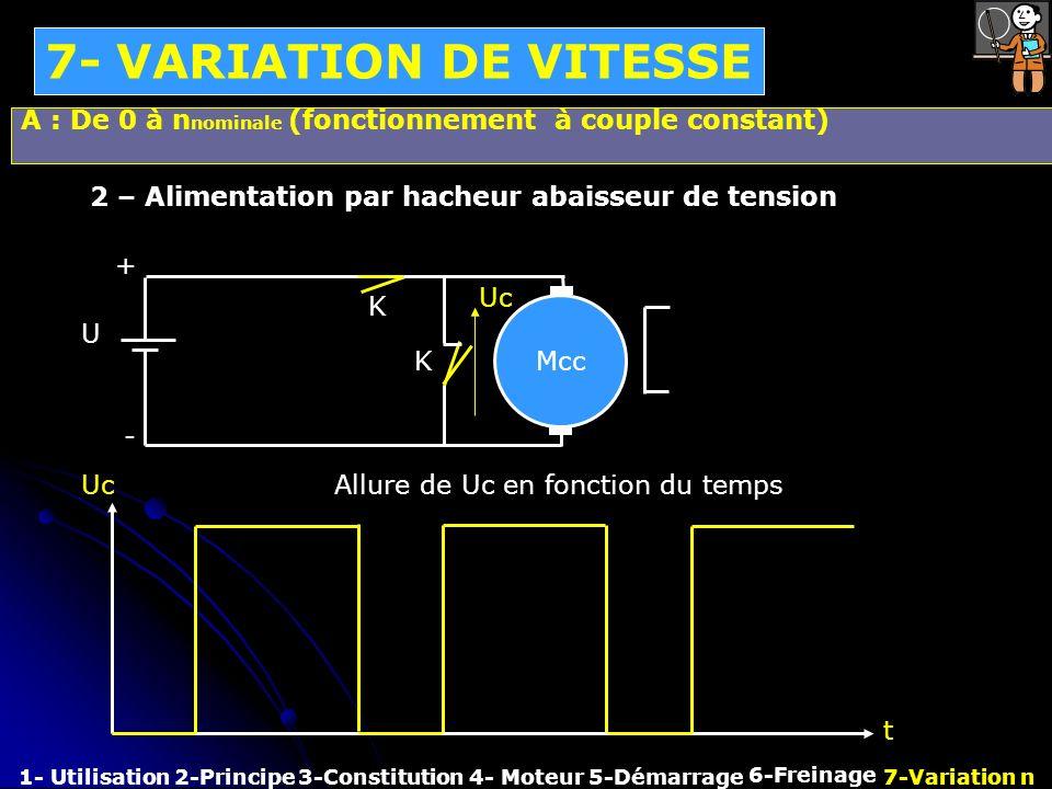7- VARIATION DE VITESSE 1- Utilisation2-Principe3-Constitution4- Moteur 6-Freinage 7-Variation n5-Démarrage 2 – Alimentation par hacheur abaisseur de