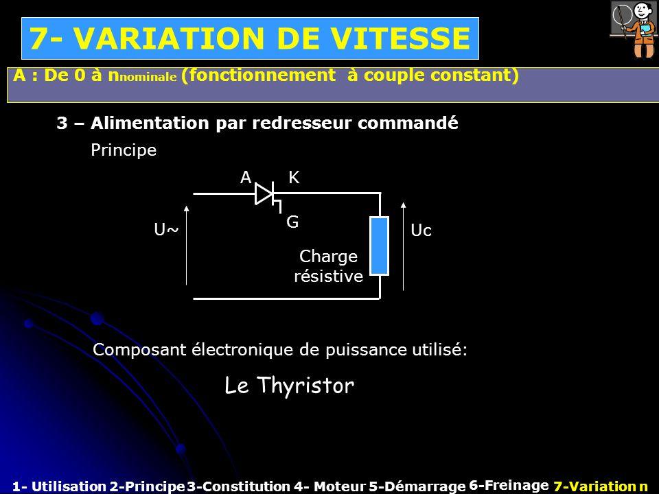 7- VARIATION DE VITESSE 1- Utilisation2-Principe3-Constitution4- Moteur 6-Freinage 7-Variation n5-Démarrage A : De 0 à n nominale (fonctionnement à co