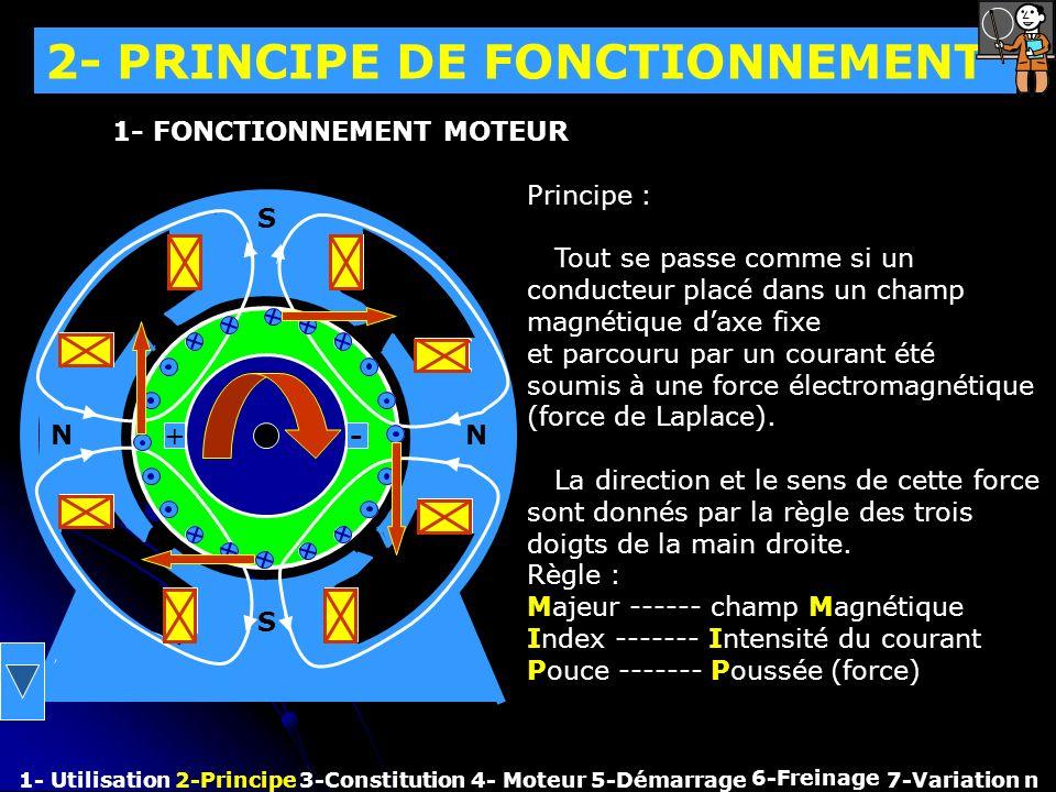 2- PRINCIPE DE FONCTIONNEMENT 1- Utilisation2-Principe3-Constitution4- Moteur 6-Freinage 7-Variation n 1- FONCTIONNEMENT MOTEUR N N S S Principe : Tou