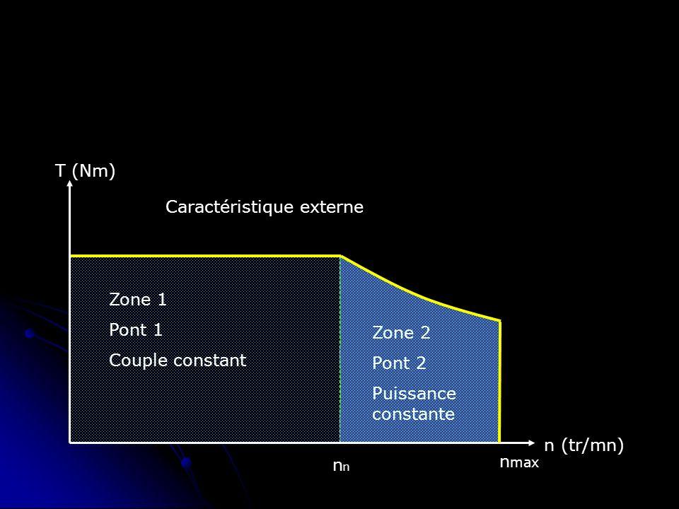 n (tr/mn) T (Nm)n Zone 1 Pont 1 Couple constant Zone 2 Pont 2 Puissance constante Caractéristique externe n max