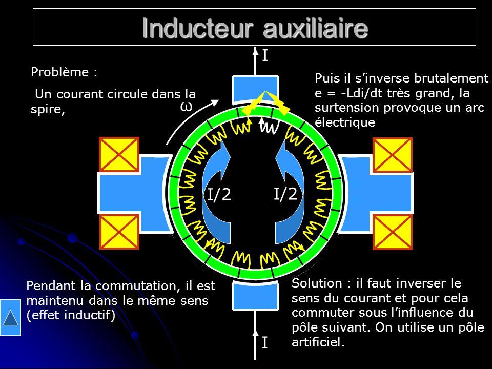 Inducteur auxiliaire I/2 I I ω Problème : Un courant circule dans la spire, Pendant la commutation, il est maintenu dans le même sens (effet inductif)