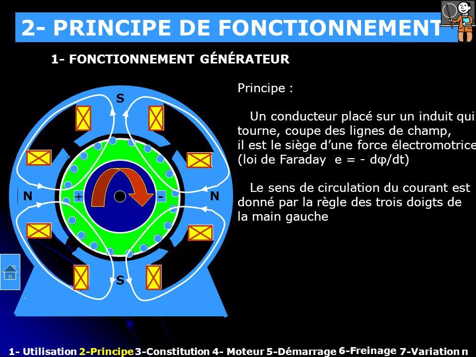 2- PRINCIPE DE FONCTIONNEMENT 1- Utilisation2-Principe3-Constitution4- Moteur 6-Freinage 7-Variation n 1- FONCTIONNEMENT GÉNÉRATEUR N N S S Principe :