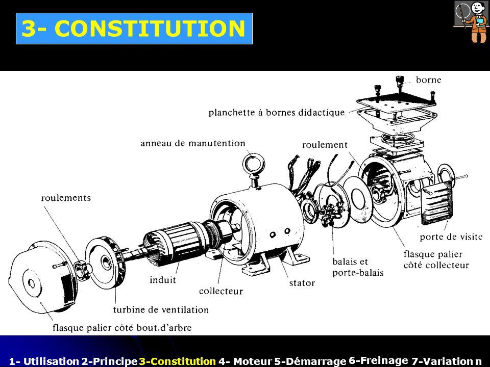3- CONSTITUTION 1- Utilisation2-Principe3-Constitution4- Moteur 6-Freinage 7-Variation n5-Démarrage