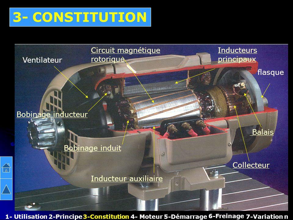 Boîte à bornes Ventilateur Circuit magnétique rotorique Inducteurs principaux Balais Collecteur 3- CONSTITUTION Inducteur auxiliaire Bobinage inducteu