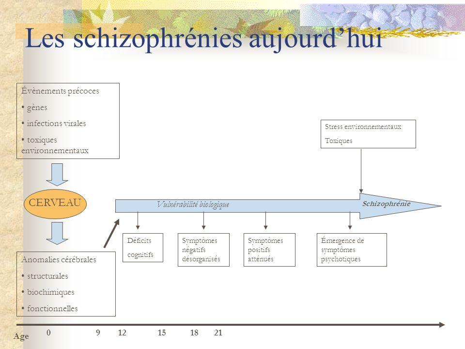 Les schizophrénies aujourdhui Anomalies cérébrales structurales biochimiques fonctionnelles CERVEAU Évènements précoces gènes infections virales toxiq