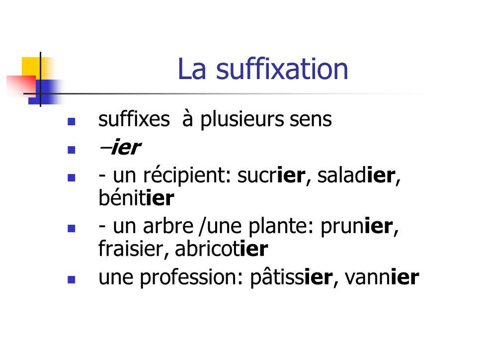 La suffixation suffixes à plusieurs sens –ier - un récipient: sucrier, saladier, bénitier - un arbre /une plante: prunier, fraisier, abricotier une profession: pâtissier, vannier