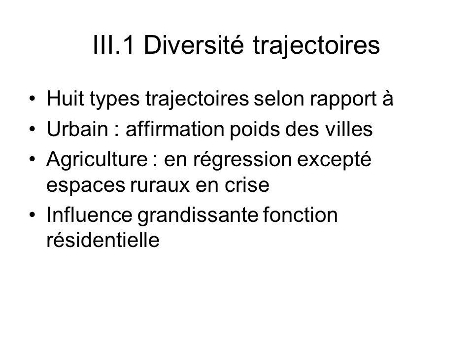 III.1 Diversité trajectoires Huit types trajectoires selon rapport à Urbain : affirmation poids des villes Agriculture : en régression excepté espaces
