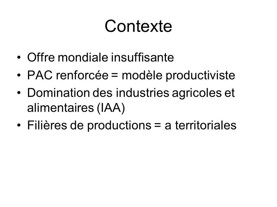 Contexte Offre mondiale insuffisante PAC renforcée = modèle productiviste Domination des industries agricoles et alimentaires (IAA) Filières de produc