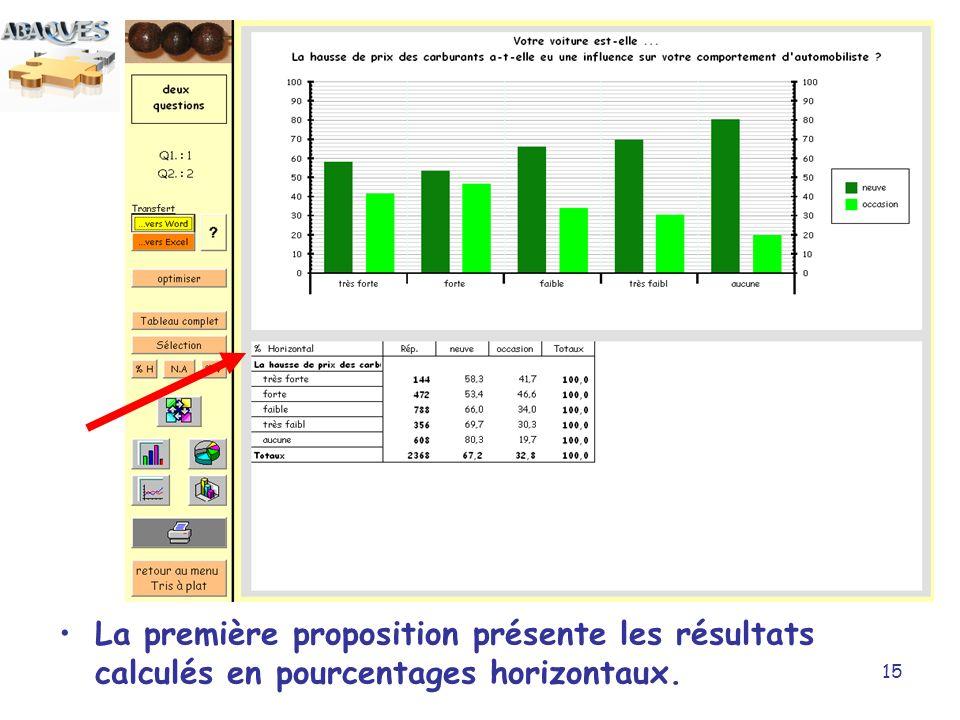 15 La première proposition présente les résultats calculés en pourcentages horizontaux.