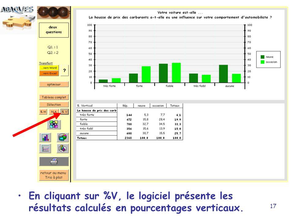 17 En cliquant sur %V, le logiciel présente les résultats calculés en pourcentages verticaux.
