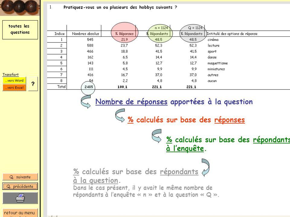 5 Nombre de réponses apportées à la question % calculés sur base des réponses % calculés sur base des répondants à lenquête. % calculés sur base des r