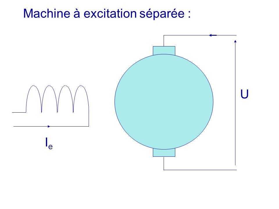 Machine à excitation séparée : U IeIe