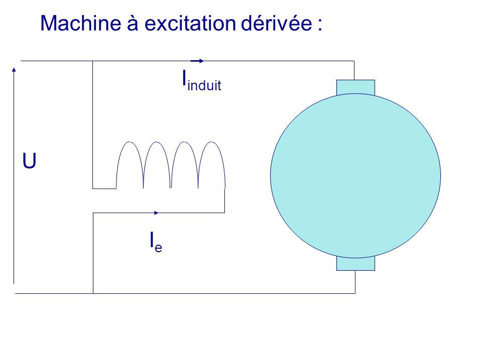 U IeIe Machine à excitation dérivée : I induit