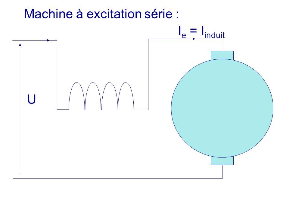 Machine à excitation série : U I e = I induit