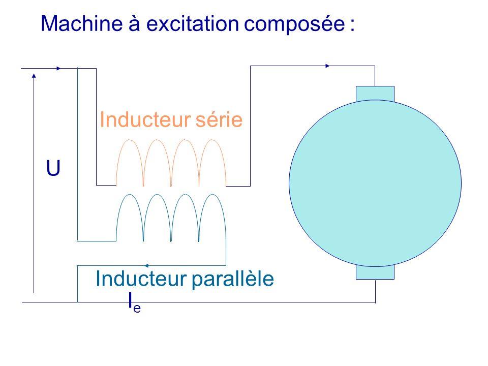 U Machine à excitation composée : IeIe Inducteur série Inducteur parallèle