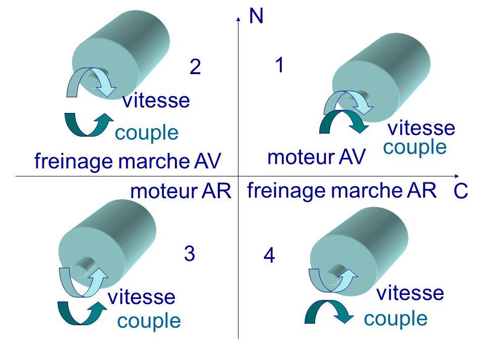 N C vitessecouple vitesse couple vitesse moteur AV moteur AR freinage marche AV freinage marche AR 1 2 3 4
