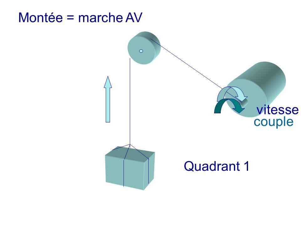 Montée = marche AV vitessecouple Quadrant 1