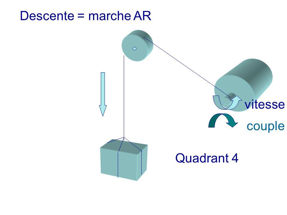 Descente = marche AR vitesse couple Quadrant 4