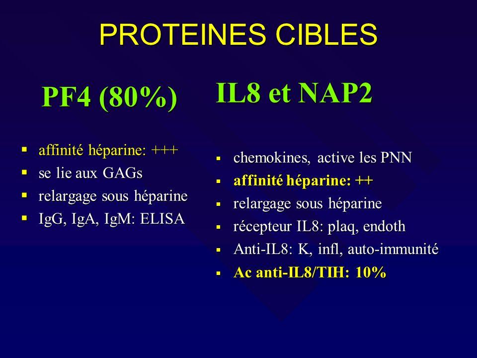 PROTEINES CIBLES PF4 (80%) affinité héparine: +++ affinité héparine: +++ se lie aux GAGs se lie aux GAGs relargage sous héparine relargage sous hépari