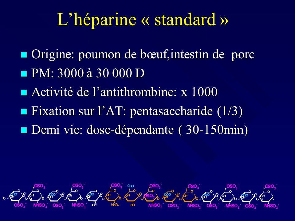 Recombinant human ATIII restores heparin responsiveness and decreases activation of coagulation in heparin-resistant patients during CBP ( Avidan et al, J Thorac Cardiovasc Surg 2005) 28 cas: 75 UI/kg rhATIII puis 2 PFC si besoin ( 6 cas, 21%) 28 cas: 75 UI/kg rhATIII puis 2 PFC si besoin ( 6 cas, 21%) 24 cas: placebo puis 2 PFC si besoin ( 22 cas, 92%) 24 cas: placebo puis 2 PFC si besoin ( 22 cas, 92%)