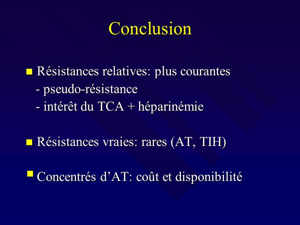 Conclusion Résistances relatives: plus courantes Résistances relatives: plus courantes - pseudo-résistance - pseudo-résistance - intérêt du TCA + hépa