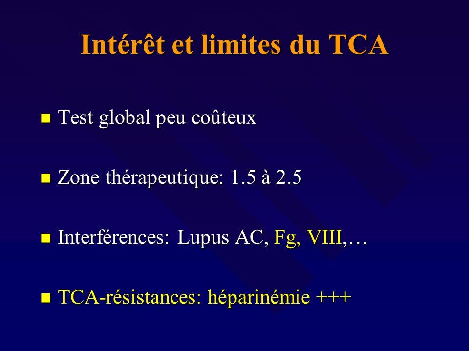 Intérêt et limites du TCA Test global peu coûteux Test global peu coûteux Zone thérapeutique: 1.5 à 2.5 Zone thérapeutique: 1.5 à 2.5 Interférences: L