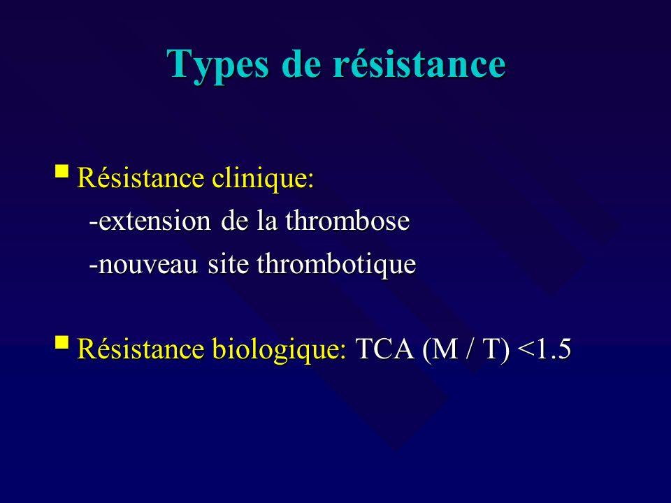 Types de résistance Résistance clinique: Résistance clinique: -extension de la thrombose -extension de la thrombose -nouveau site thrombotique -nouvea