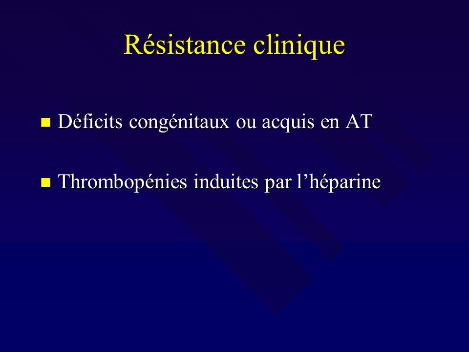 Déficits congénitaux en AT Déficits hétérozygotes: Déficits hétérozygotes: - lhéparine: souvent encore efficace - lhéparine: souvent encore efficace - résistance clinique: thrombose sous HNF - résistance clinique: thrombose sous HNF - TCA peu allongé, héparinémie + - TCA peu allongé, héparinémie + - dosage AT en urgence justifié: souvent < 60% - dosage AT en urgence justifié: souvent < 60% - concentrés dAT et passage aux AVK - concentrés dAT et passage aux AVK Déficits homozygotes HBS: rares Déficits homozygotes HBS: rares