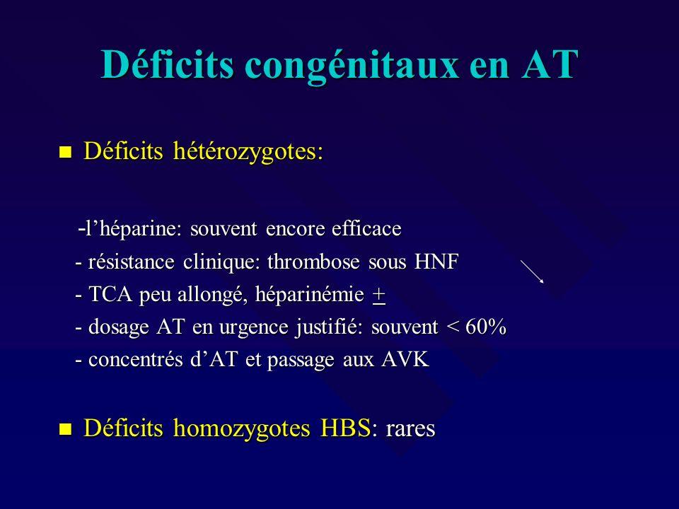 Déficits congénitaux en AT Déficits hétérozygotes: Déficits hétérozygotes: - lhéparine: souvent encore efficace - lhéparine: souvent encore efficace -