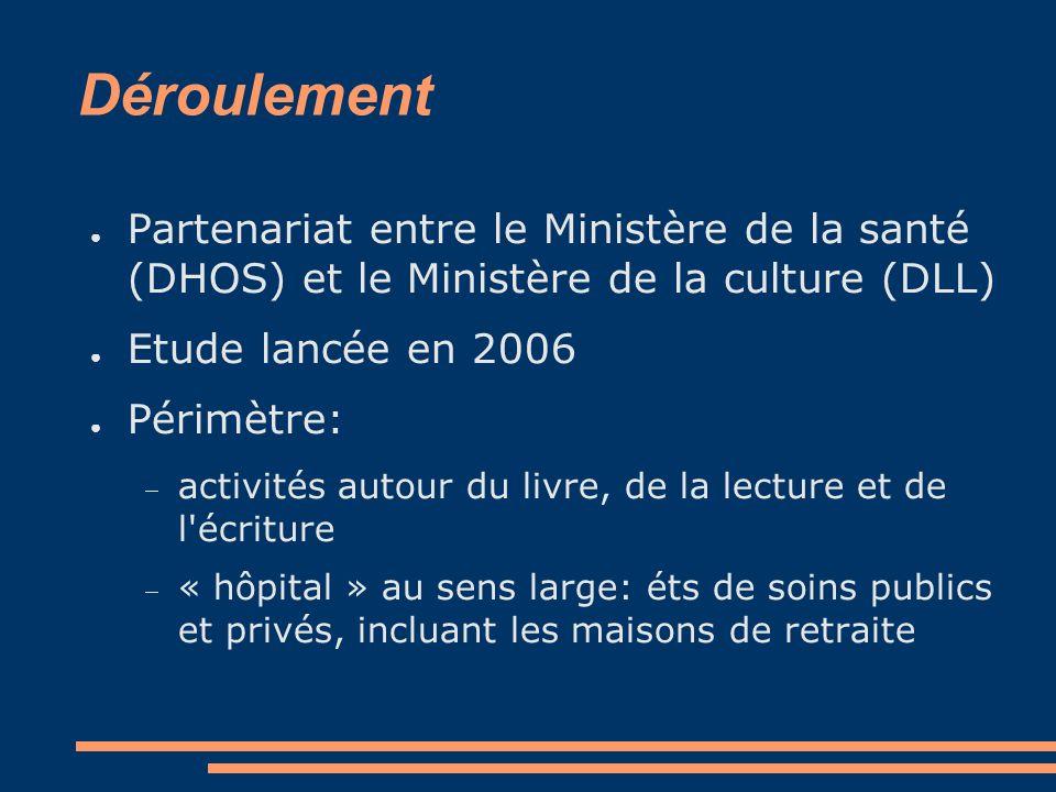 Déroulement Partenariat entre le Ministère de la santé (DHOS) et le Ministère de la culture (DLL) Etude lancée en 2006 Périmètre: activités autour du