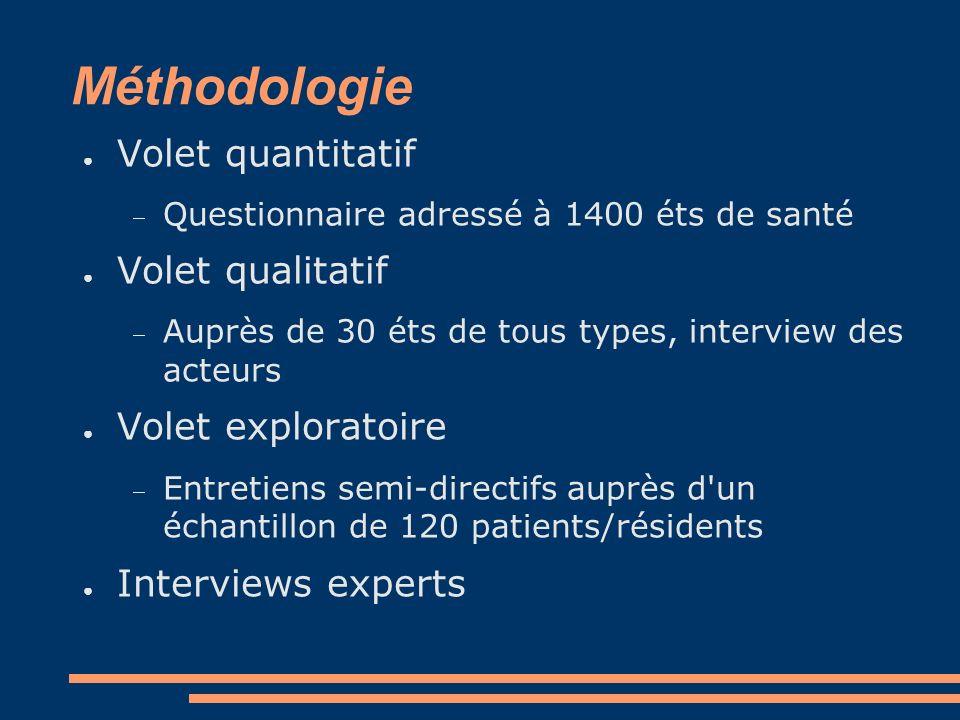 Méthodologie Volet quantitatif Questionnaire adressé à 1400 éts de santé Volet qualitatif Auprès de 30 éts de tous types, interview des acteurs Volet