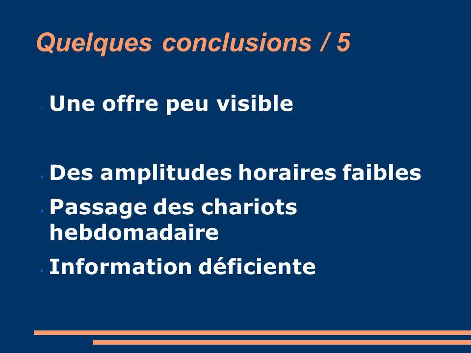 Quelques conclusions / 5 Une offre peu visible Des amplitudes horaires faibles Passage des chariots hebdomadaire Information déficiente