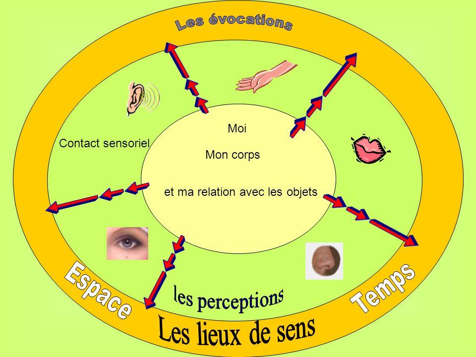 Moi Mon corps et ma relation avec les objets Contact sensoriel