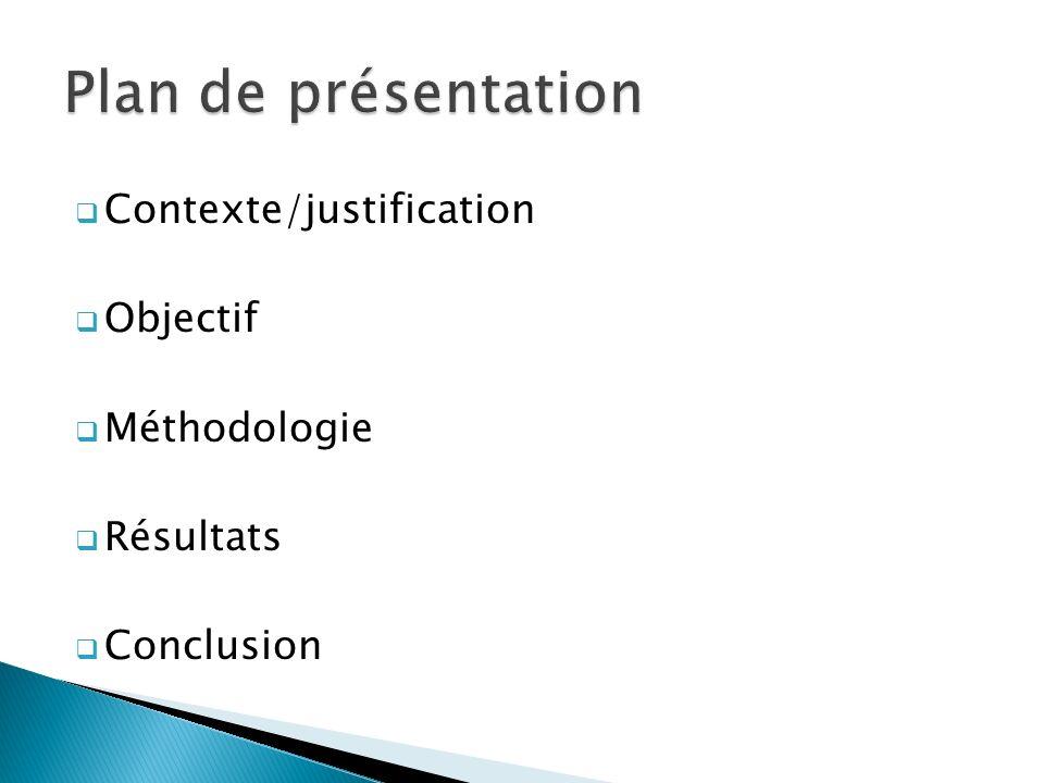 Contexte/justification Objectif Méthodologie Résultats Conclusion