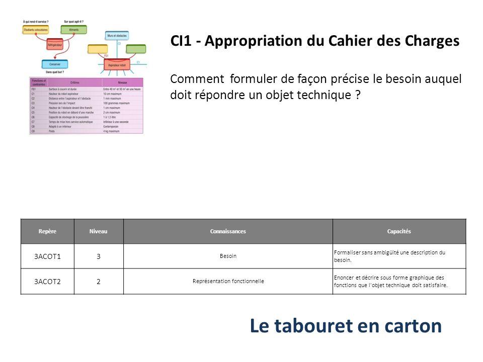 CI1 - Appropriation du Cahier des Charges Comment formuler de façon précise le besoin auquel doit répondre un objet technique ? Repère Niveau Connaiss