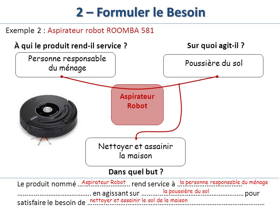 2 – Formuler le Besoin Exemple 2 : Aspirateur robot ROOMBA 581 À qui le produit rend-il service ?Sur quoi agit-il ? Dans quel but ? Aspirateur Robot P