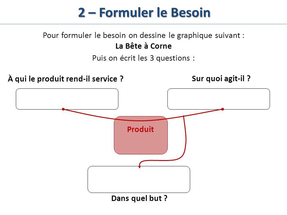 2 – Formuler le Besoin Pour formuler le besoin on dessine le graphique suivant : La Bête à Corne À qui le produit rend-il service ?Sur quoi agit-il ?