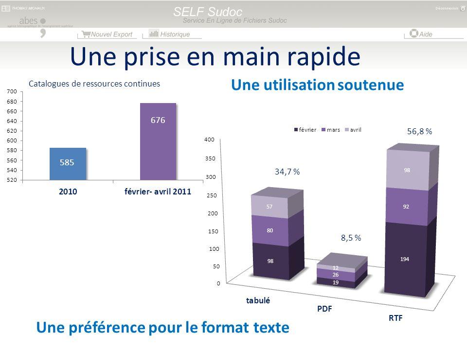 Une prise en main rapide Une utilisation soutenue 585 676 Catalogues de ressources continues 34,7 % 8,5 % 56,8 % Une préférence pour le format texte
