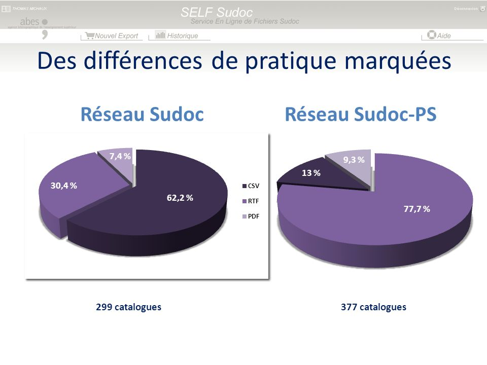 Des différences de pratique marquées Réseau SudocRéseau Sudoc-PS 299 catalogues377 catalogues