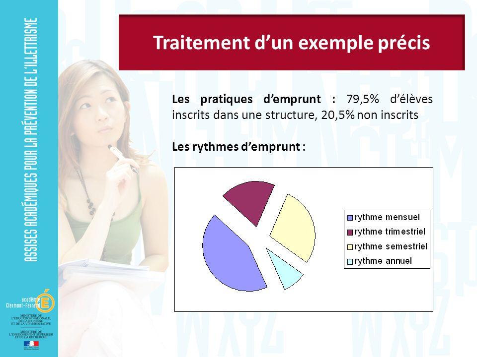 Les pratiques demprunt : 79,5% délèves inscrits dans une structure, 20,5% non inscrits Les rythmes demprunt :