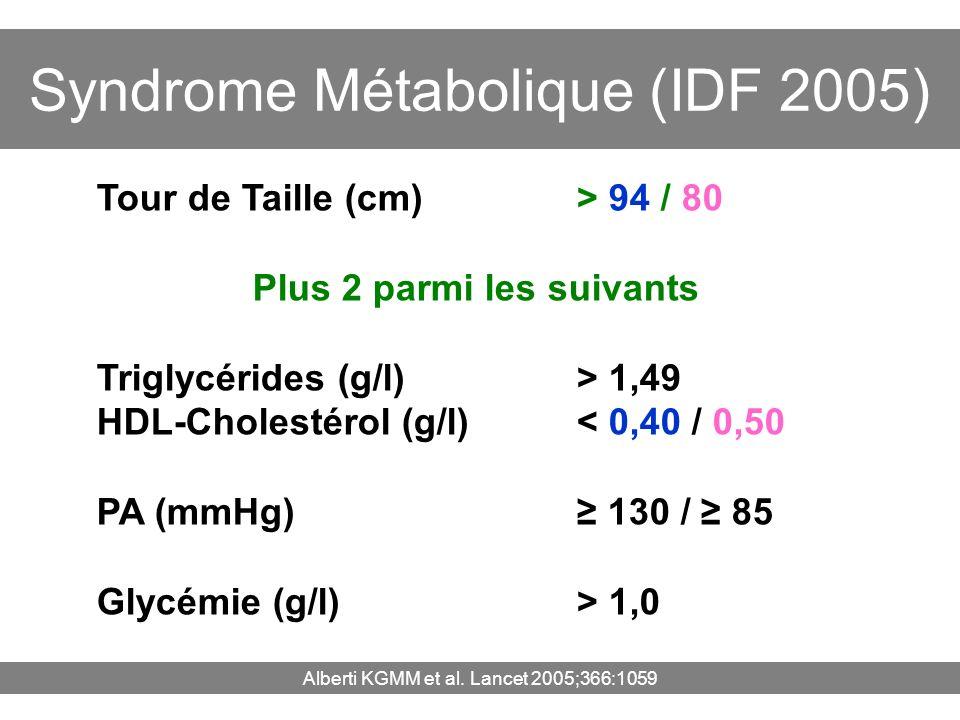 Tour de Taille (cm) > 94 / 80 Plus 2 parmi les suivants Triglycérides (g/l) > 1,49 HDL-Cholestérol (g/l) < 0,40 / 0,50 PA (mmHg) 130 / 85 Glycémie (g/