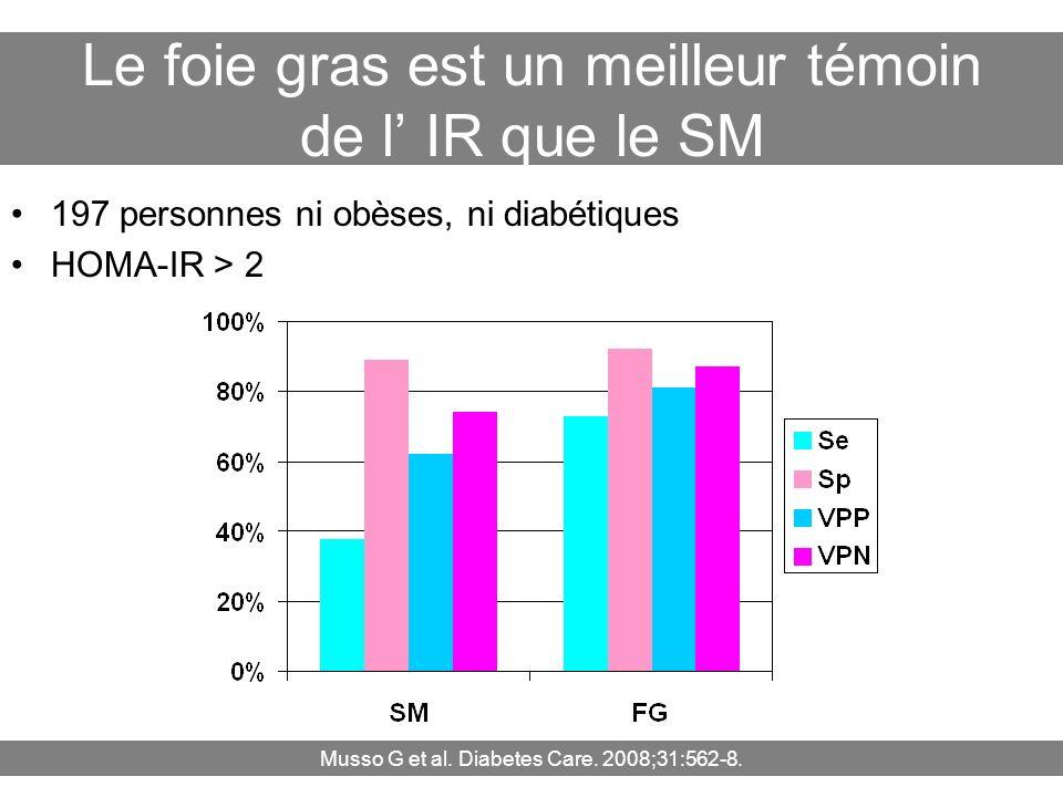 Le foie gras est un meilleur témoin de l IR que le SM 197 personnes ni obèses, ni diabétiques HOMA-IR > 2 Musso G et al. Diabetes Care. 2008;31:562-8.